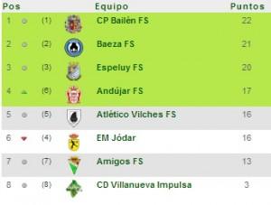 Clasificación - Jornada 11. Fuente: www.futsaljaen.com