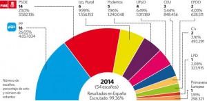 Gráfico de los resultados de las elecciones al Parlamento Europeo del pasado 25 de mayo
