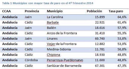 tabla-paro-municipios