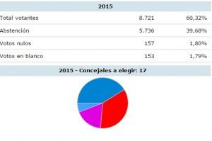 EleccionesMunicipalesGráfica