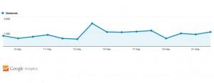 Gráfica de visitas entre los días 8 y 22 de mayo, correspondiente a la Campaña Electoral.