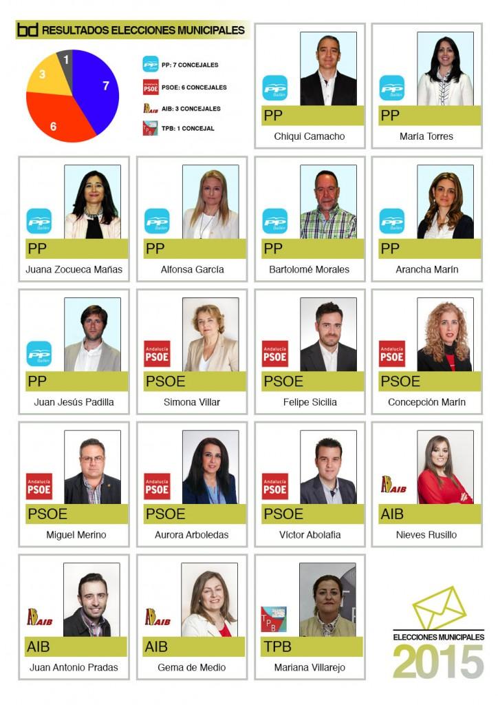 Resultado de las Elecciones Municipales 2015 en Bailén